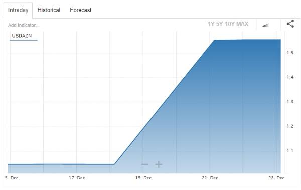 График: tradingeconomics.com