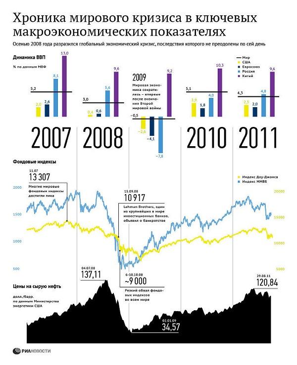 Инфографика: РИА Новости